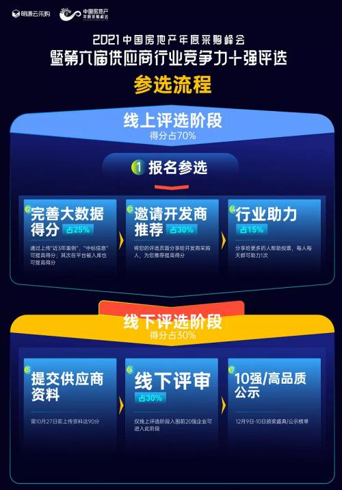 明源云采购《中国房地产供应商行业竞争力十强评选》正式开启